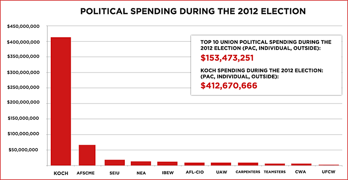 Koch Brothers campaign spending vs. all unions