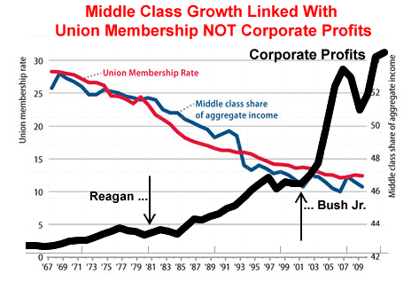 Middle Class growth linked to Union Membership NOT Corporate Profits